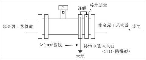 电磁流量计安装在非金属管道上的接地方法