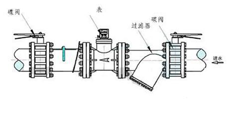 超声波水表安装示意图 (1)