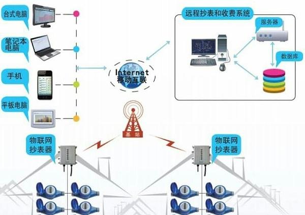 超声波热量表远传系统