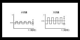 科普:电磁流量计对被测介质的要求