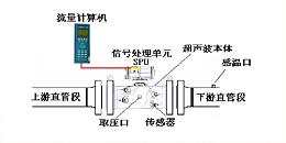 超声波流量计的使用方法是什么?