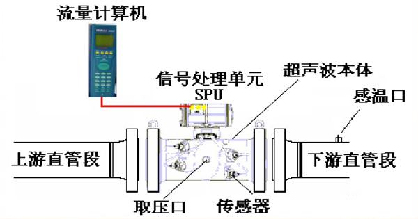 超声波流量计方法