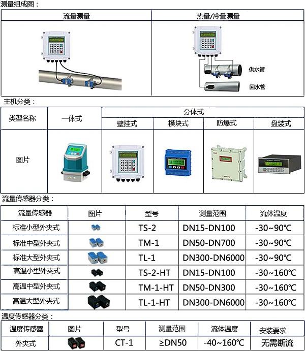外夹式超声波流量计产品介绍