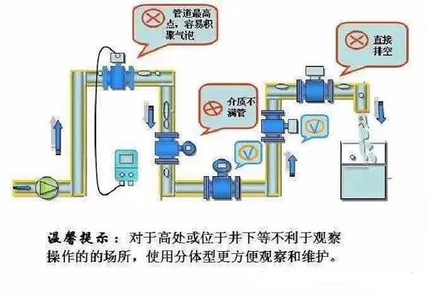 电磁流量计安装方式