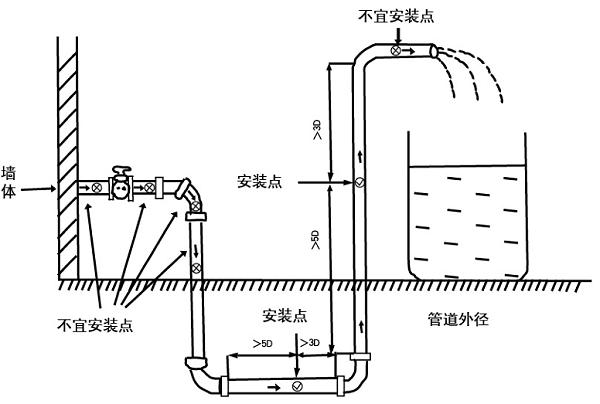15-40超声波水表1