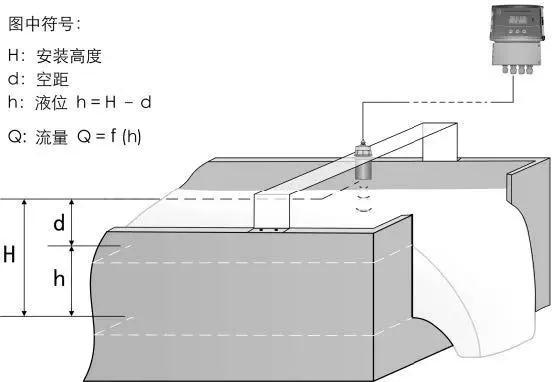 明渠超声波流量计原理